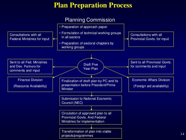 Plan Preparation Process                                   Planning Commission                                • Preparatio...