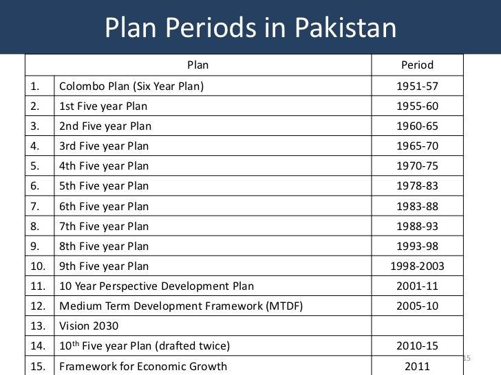 Plan Periods in Pakistan                                Plan              Period1.    Colombo Plan (Six Year Plan)        ...