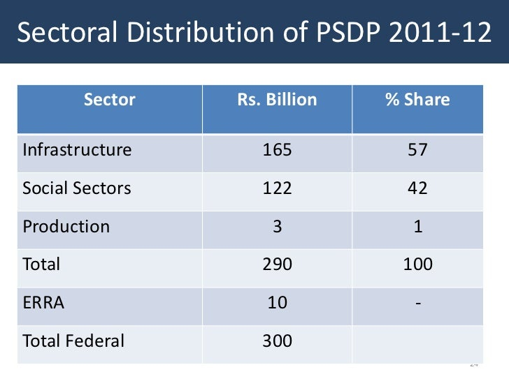 Sectoral Distribution of PSDP 2011-12        Sector   Rs. Billion   % ShareInfrastructure      165          57Social Secto...