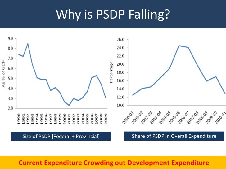 Why is PSDP Falling? Size of PSDP [Federal + Provincial]   Share of PSDP in Overall ExpenditureCurrent Expenditure Crowdin...