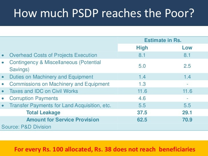 How much PSDP reaches the Poor?                                                     Estimate in Rs.                       ...