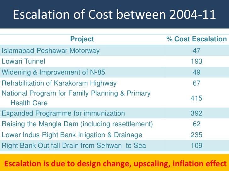 Escalation of Cost between 2004-11                     Project                      % Cost EscalationIslamabad-Peshawar Mo...