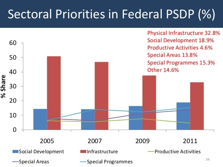 Sectoral Priorities in Federal PSDP (%)                                                            Physical Infrastructure...