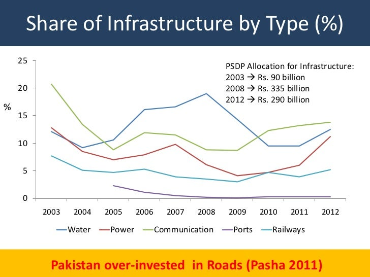 Share of Infrastructure by Type (%)    25                                                        PSDP Allocation for Infra...