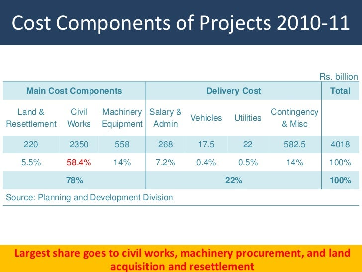 Cost Components of Projects 2010-11                                                                                  Rs. b...