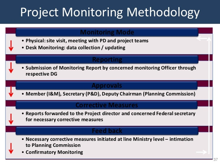 Project Monitoring Methodology                          Monitoring Mode• Physical: site visit, meeting with PD and project...
