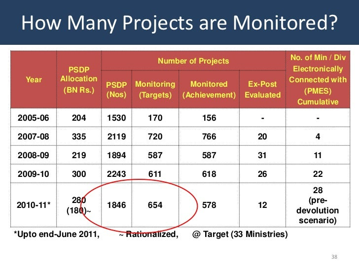 How Many Projects are Monitored?                                     Number of Projects                 No. of Min / Div  ...