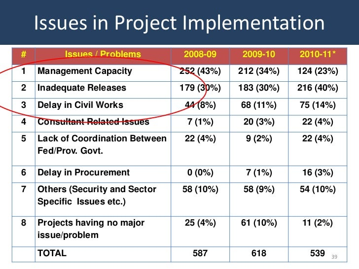 Issues in Project Implementation#         Issues / Problems        2008-09     2009-10     2010-11*1   Management Capacity...