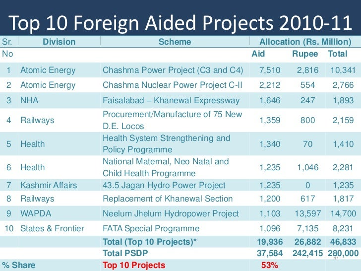 Top 10 Foreign Aided Projects 2010-11Sr.         Division                  Scheme                   Allocation (Rs. Millio...
