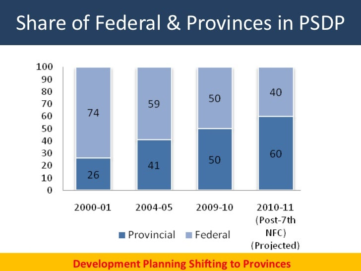 Share of Federal & Provinces in PSDP                                                   43      Development Planning Shifti...