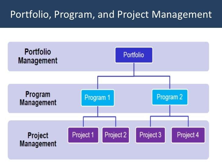 Portfolio, Program, and Project Management                                        48