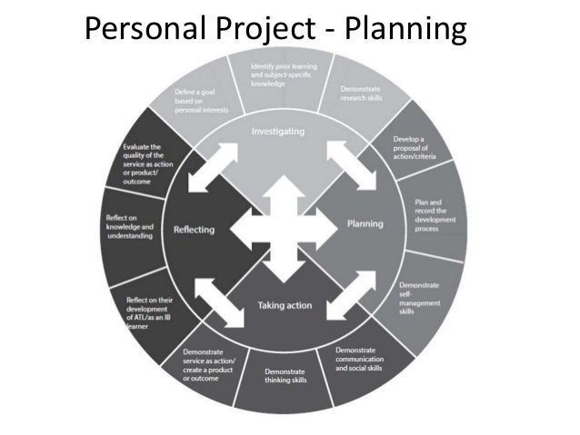 Planning Stage Of The Myp Personal Project