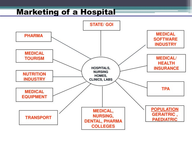 marketing plan for a new hospital What is a marketing plan and why is it  marketing how to create a marketing plan  your written document lays out your game plan if people leave, if new.