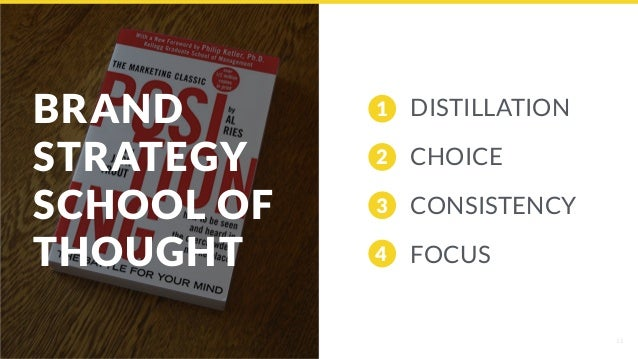 BRAND  STRATEGY SCHOOL OF THOUGHT 15 DISTILLATION CHOICE CONSISTENCY FOCUS 1 2 3 4