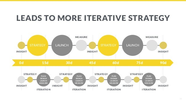 LEADS TO MORE ITERATIVE STRATEGY 28 STRATEGY LAUNCH STRATEGY LAUNCH INSIGHT INSIGHT INSIGHT MEASURE MEASURE 0d 15d 30d 45d...