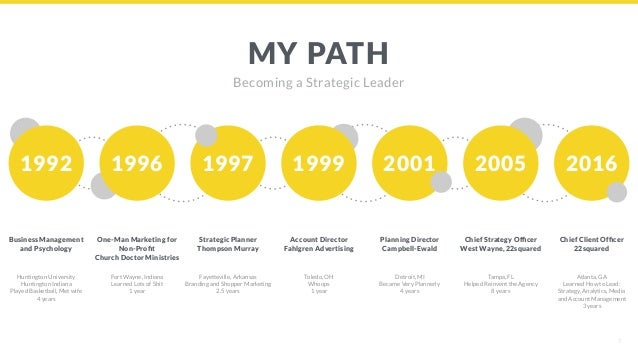 5 MY PATH Becoming a Strategic Leader Huntington University Huntington Indiana Played Basketball, Met wife 4 years Fayette...