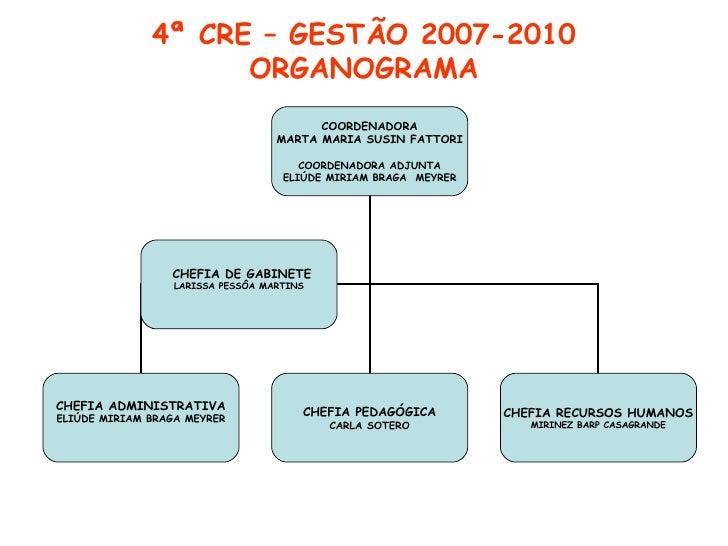4ª CRE – GESTÃO 2007-2010 ORGANOGRAMA COORDENADORA MARTA MARIA SUSIN FATTORI COORDENADORA ADJUNTA ELIÚDE MIRIAM BRAGA  MEY...