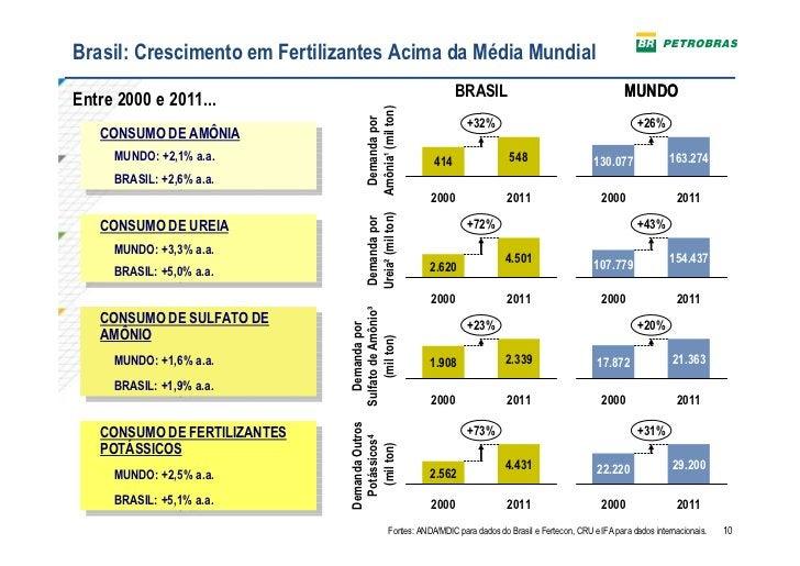 Brasil: Crescimento em Fertilizantes Acima da Média Mundial                                                               ...