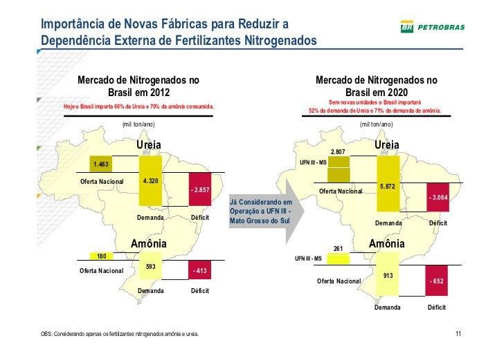 Importância de Novas Fábricas para Reduzir aDependência Externa de Fertilizantes Nitrogenados                Mercado de Ni...