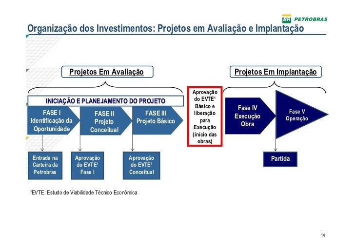 Organização dos Investimentos: Projetos em Avaliação e Implantação                Projetos Em Avaliação                   ...