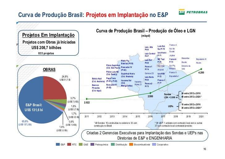 Curva de Produção Brasil: Projetos em Implantação no E&P                                                                  ...