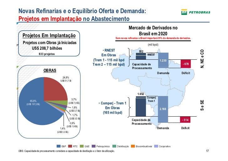Novas Refinarias e o Equilíbrio Oferta e Demanda:Projetos em Implantação no Abastecimento                                 ...