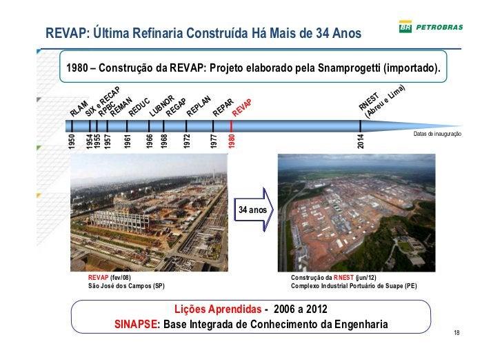 RefinariaÚltima Refinaria Construída Há Mais de 34 AnosREVAP: do Nordeste (RNEST)    1980 – Construção da REVAP: Projeto e...