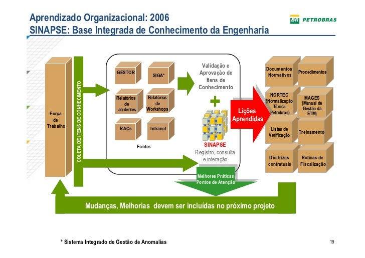 Aprendizado Organizacional: 2006SINAPSE: Base Integrada de Conhecimento da Engenharia                                     ...