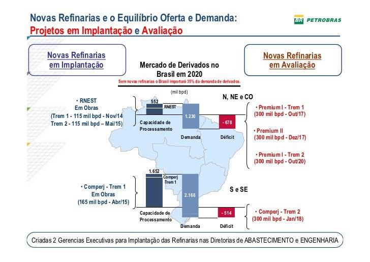 Novas Refinarias e o Equilíbrio Oferta e Demanda:Projetos em Implantação e Avaliação     Novas Refinarias                 ...