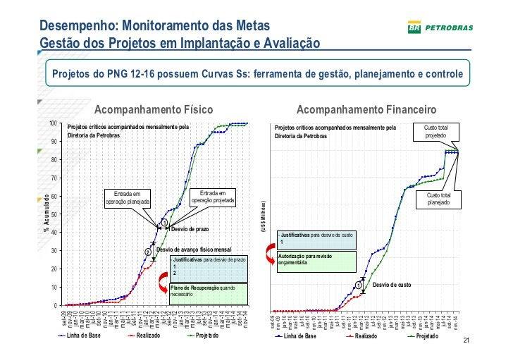 Desempenho: Monitoramento das MetasGestão dos Projetos em Implantação e Avaliação                   Projetos do PNG 12-16 ...