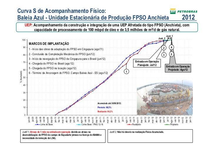 Curva S de Acompanhamento Físico:Baleia Azul - Unidade Estacionária de Produção FPSO Anchieta                             ...