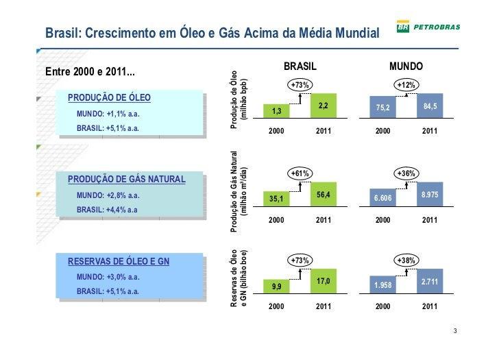 Brasil: Crescimento em Óleo e Gás Acima da Média Mundial                                                                 B...
