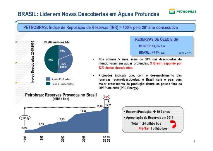 BRASIL: Líder em Novas Descobertas em Águas Profundas  PETROBRAS: Índice de Reposição de Reservas (IRR) > 100% pelo 20º an...