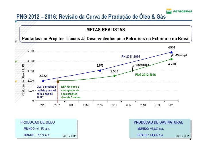 PNG 2012 – 2016: Revisão da Curva de Produção de Óleo & Gás                                                               ...