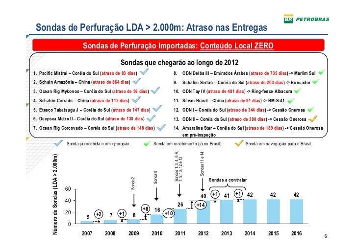 Sondas de Perfuração LDA > 2.000m: Atraso nas Entregas                                                   Sondas de Perfura...