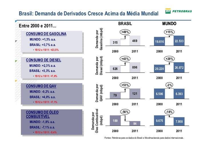 Brasil: Demanda de Derivados Cresce Acima da Média Mundial                                                                ...