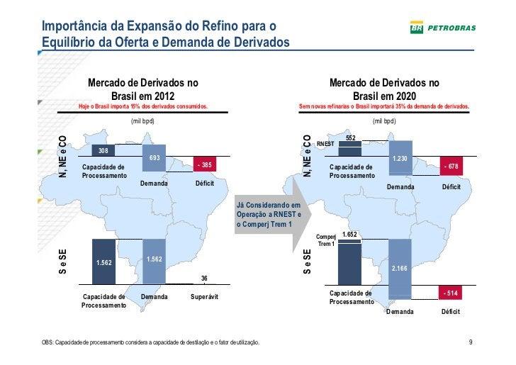 Importância da Expansão do Refino para oEquilíbrio da Oferta e Demanda de Derivados                       Mercado de Deriv...