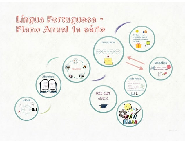 Plano 1° ano - Português 2014
