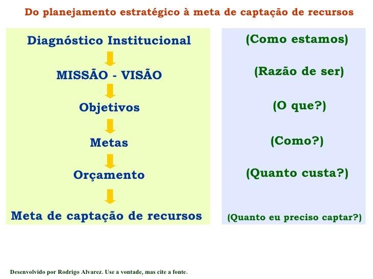 Diagnóstico Institucional MISSÃO - VISÃO Objetivos Metas Orçamento Meta de captação de recursos (Como estamos) (Razão de s...