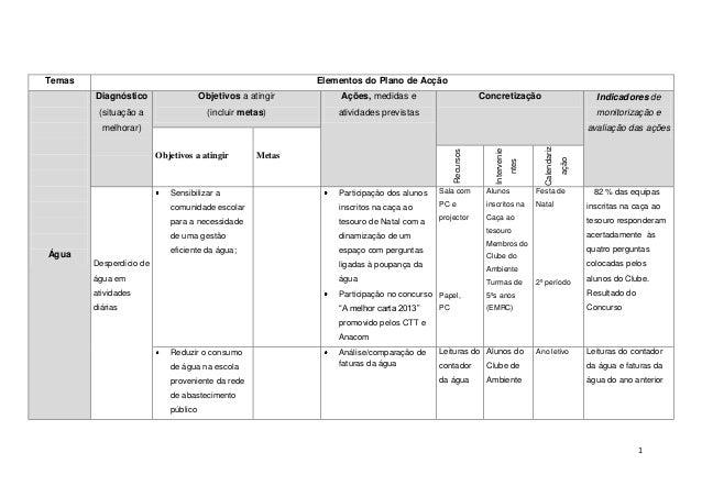 Temas                                                       Elementos do Plano de Acção        Diagnóstico                ...