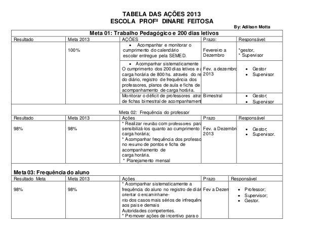 TABELA DAS AÇÕES 2013 ESCOLA PROFª DINARE FEITOSA By: Adilson Motta Meta 01: Trabalho Pedagógico e 200 dias letivos Result...