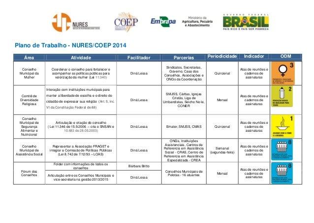 Plano de Trabalho - NURES/COEP 2014 Área Atividade Facilitador Parcerias Periodicidade Indicador ODM Conselho Municipal da...