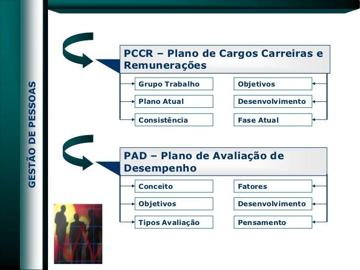 PCCR – Plano de Cargos Carreiras eRemunerações  Grupo Trabalho    Objetivos  Plano Atual       Desenvolvimento  Consistênc...
