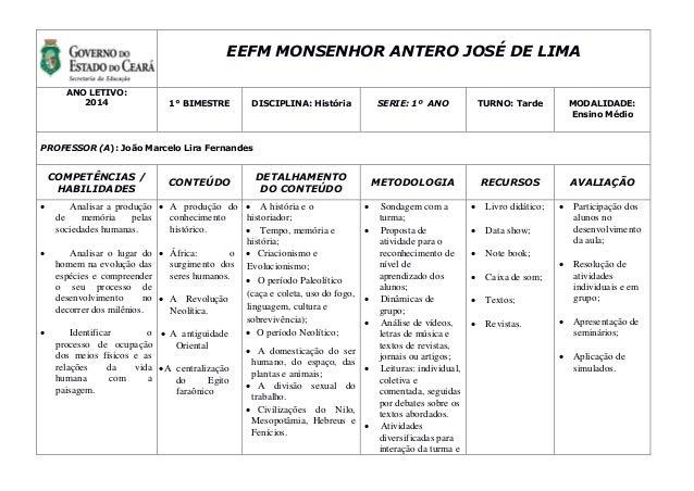 EEFM MONSENHOR ANTERO JOSÉ DE LIMA ANO LETIVO: 2014 1° BIMESTRE DISCIPLINA: História SERIE: 1º ANO TURNO: Tarde MODALIDADE...