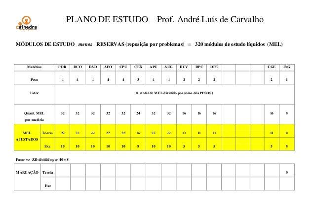 PLANO DE ESTUDO – Prof. André Luís de Carvalho MÓDULOS DE ESTUDO menos RESERVAS (reposição por problemas) = 320 módulos de...