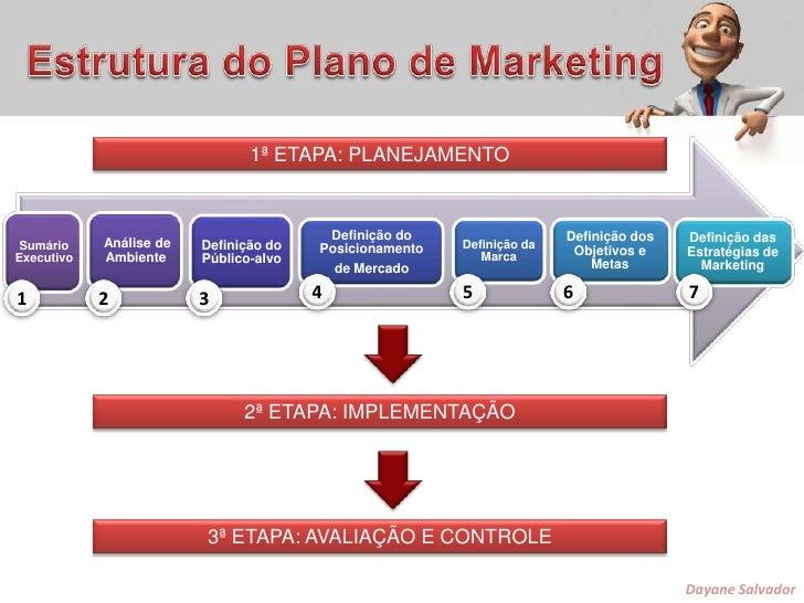 Estrutura do Plano de Marketing<br />1ª ETAPA: PLANEJAMENTO<br />4<br />5<br />6<br />7<br />1<br />2<br />3<br />2ª ETAPA...