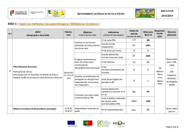 AGRUPAMENTO DE ESCOLAS DE VILA D'ESTE ANO LETIVO 2013/2014 Página 1 de 3 EIXO 1 – Apoio às melhorias das aprendizagens ( B...