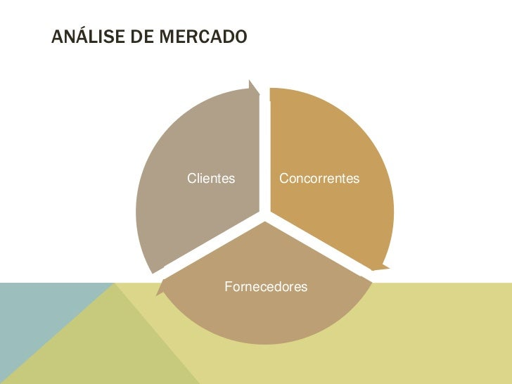 ANÁLISE DE MERCADO            Clientes     Concorrentes                  Fornecedores