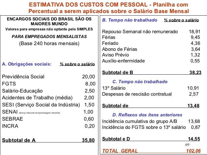 ENCARGOS SOCIAIS DO BRASIL SÃO OS MAIORES MUNDO Valores para empresas não optante pelo SIMPLES PARA EMPREGADOS MENSALISTAS...