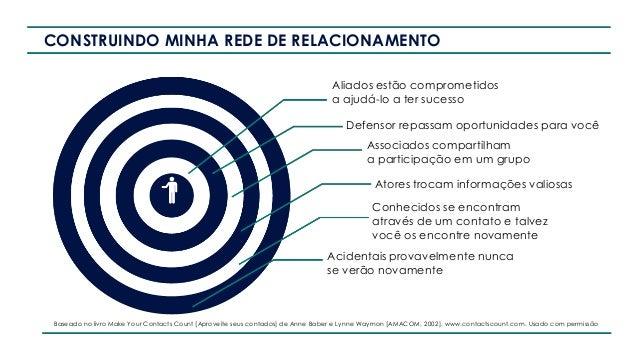 CONSTRUINDO MINHA REDE DE RELACIONAMENTO Aliados estão comprometidos a ajudá-lo a ter sucesso Defensor repassam oportunida...
